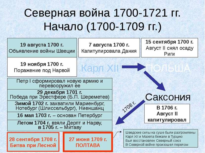Северная война 1700-1721 гг. Начало (1700-1709 гг.) 19 августа 1700 г. Объявл...