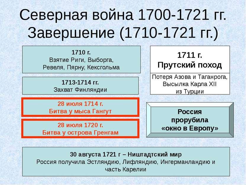 Северная война 1700-1721 гг. Завершение (1710-1721 гг.) 1710 г. Взятие Риги, ...