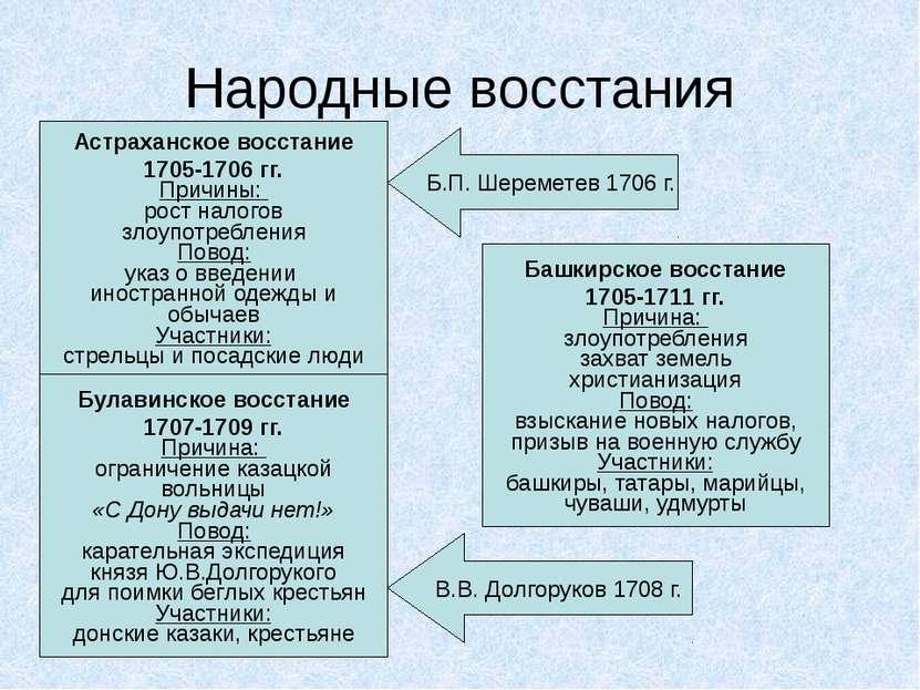 Народные восстания Астраханское восстание 1705-1706 гг. Причины: рост налогов...