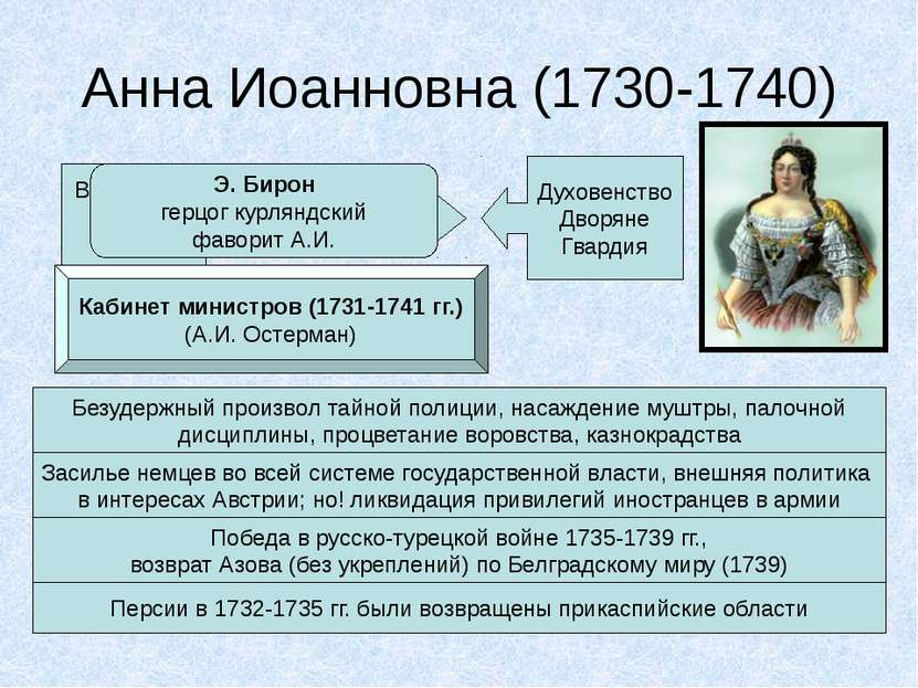 Анна Иоанновна (1730-1740) Верховный тайный совет «Кондиции» Духовенство Двор...