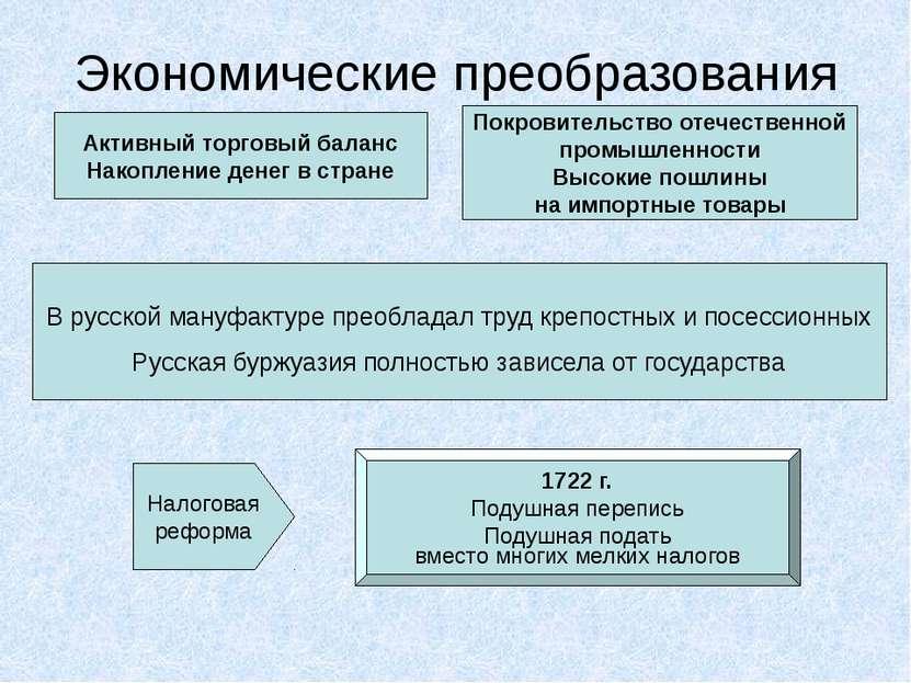 Экономические преобразования Меркантилизм Протекционизм Создание мануфактур (...