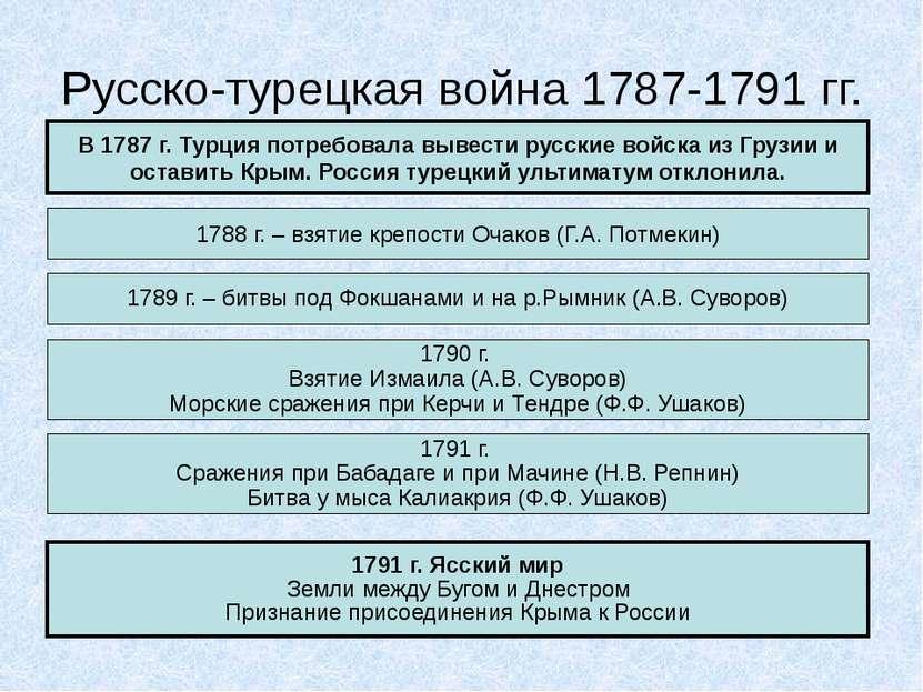 Русско-турецкая война 1787-1791 гг. В 1787 г. Турция потребовала вывести русс...