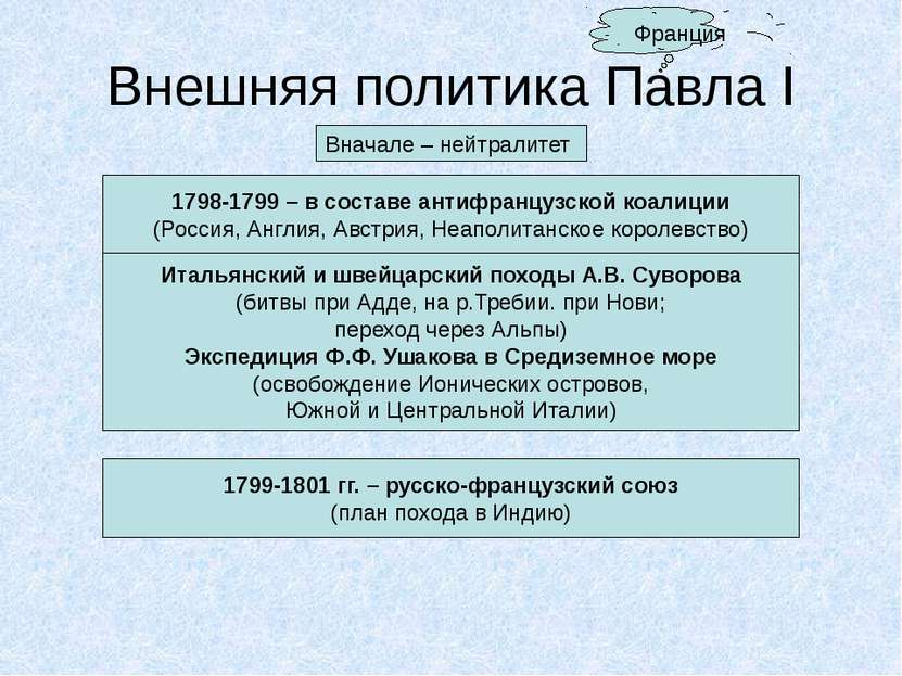 Внешняя политика Павла I Вначале – нейтралитет Франция 1798-1799 – в составе ...