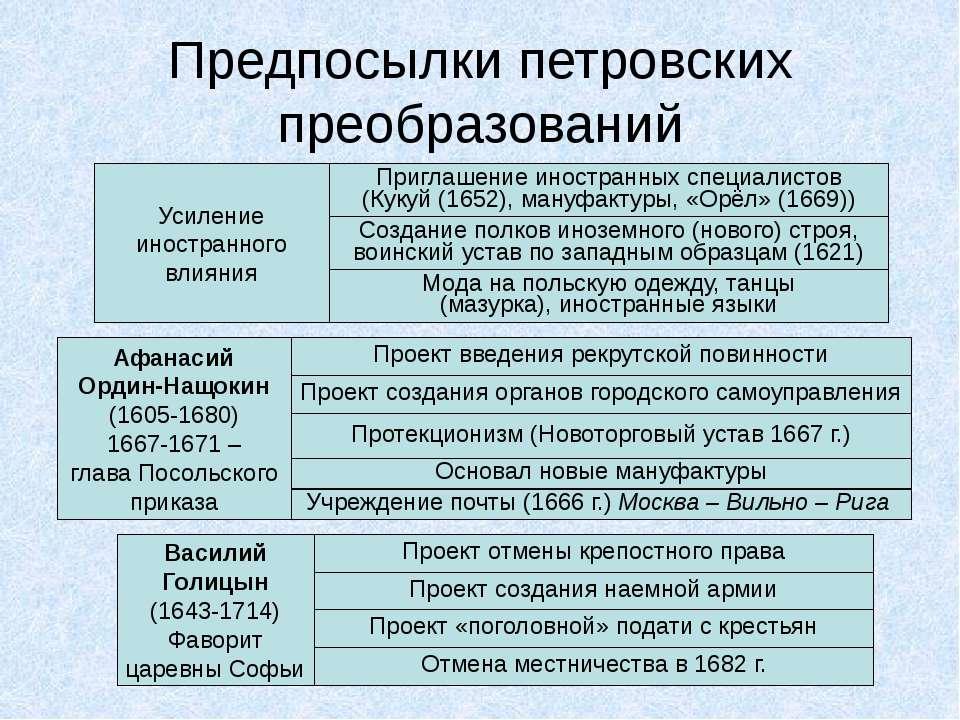 Предпосылки петровских преобразований Усиление иностранного влияния Приглашен...