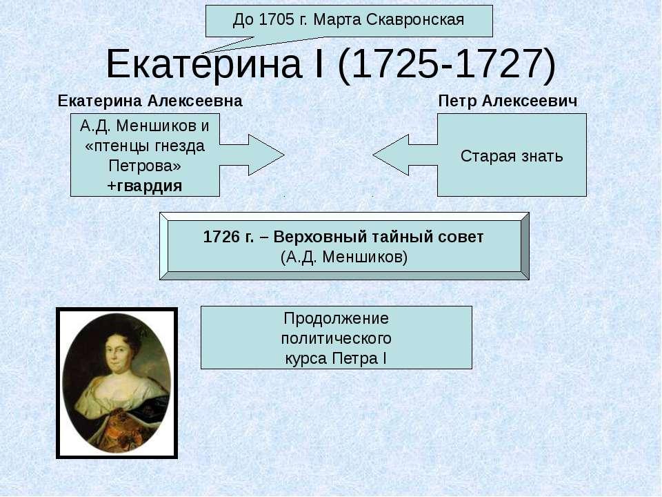 Екатерина I (1725-1727) До 1705 г. Марта Скавронская А.Д. Меншиков и «птенцы ...