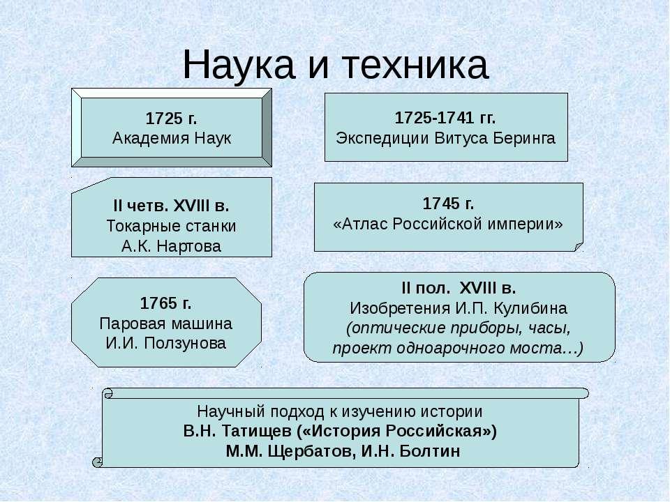 Наука и техника 1725 г. Академия Наук 1725-1741 гг. Экспедиции Витуса Беринга...