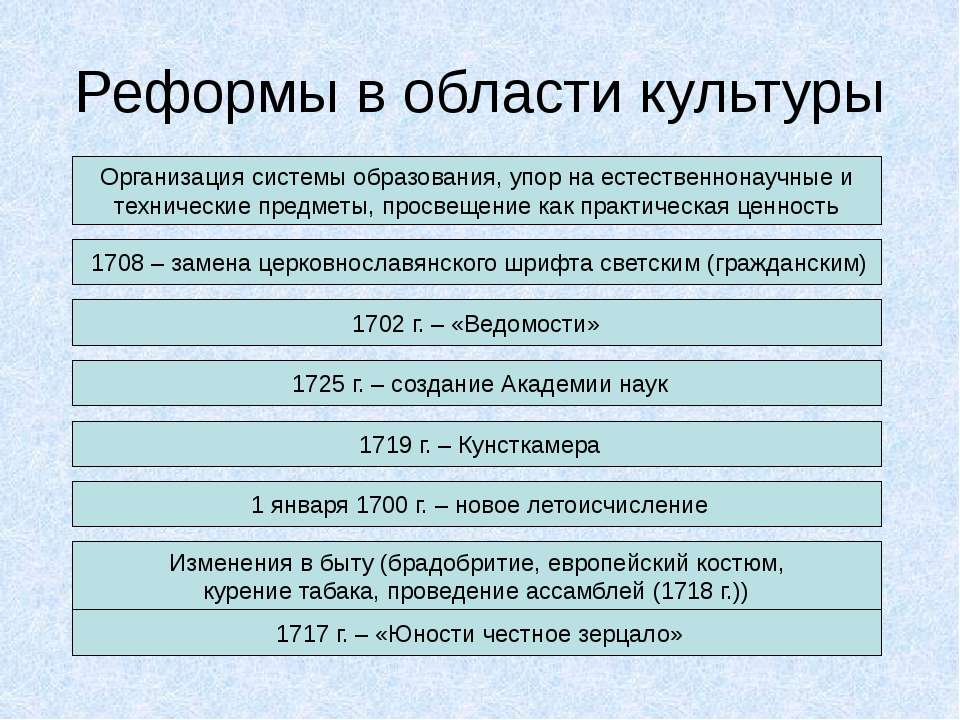 Реформы в области культуры Организация системы образования, упор на естествен...
