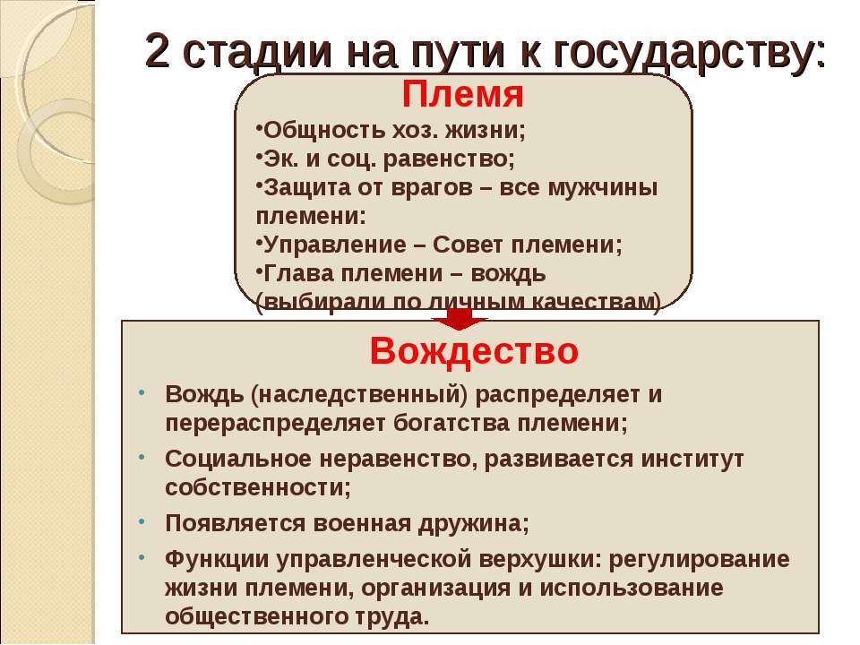 2 стадии на пути к государству: Племя Общность хоз. жизни; Эк. и соц. равенст...
