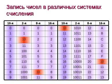 Запись чисел в различных системах счисления (c) Попова О.В., AME, Красноярск,...