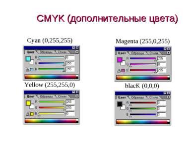 CMYK (дополнительные цвета) Cyan (0,255,255) Magenta (255,0,255) (c) Попова О...