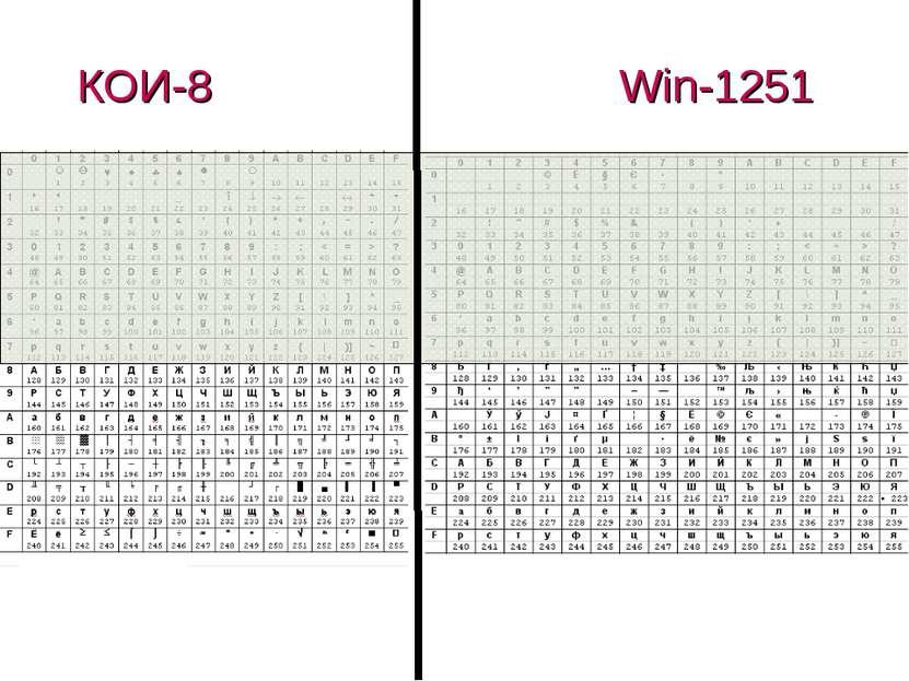 КОИ-8 Win-1251 (c) Попова О.В., AME, Красноярск, 2005