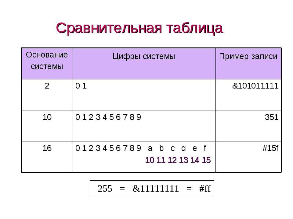 Сравнительная таблица 255 = &11111111 = #ff (c) Попова О.В., AME, Красноярск,...