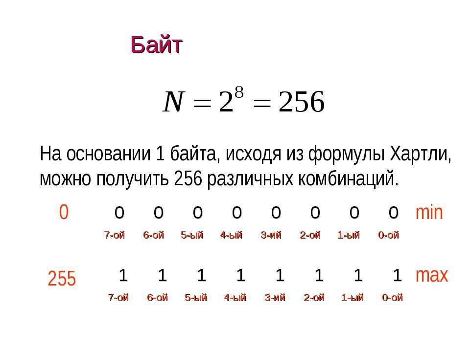 Байт На основании 1 байта, исходя из формулы Хартли, можно получить 256 разли...