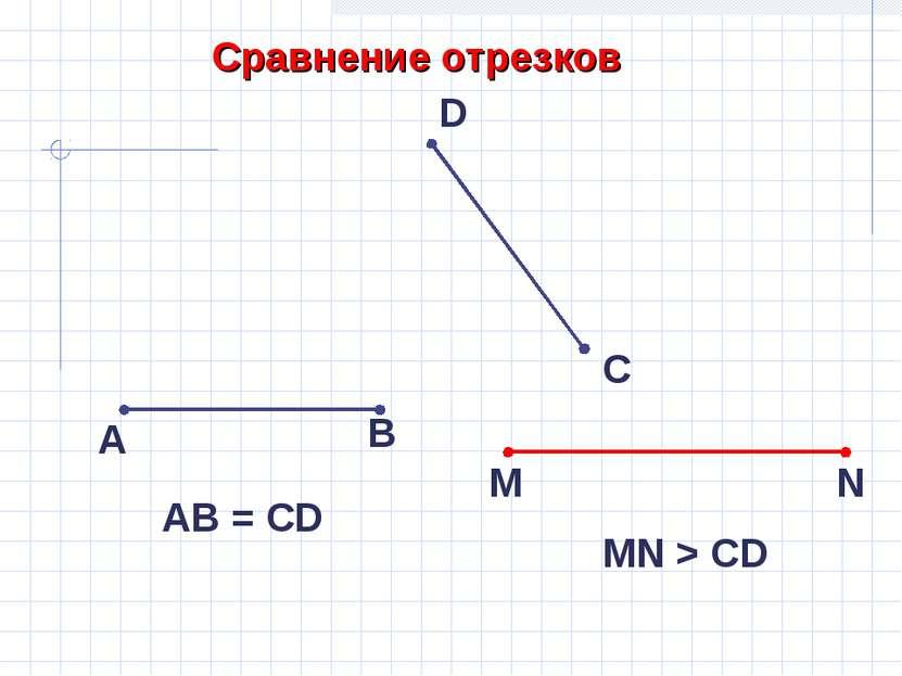 Сравнение отрезков А В С D АB = CD M N MN > CD