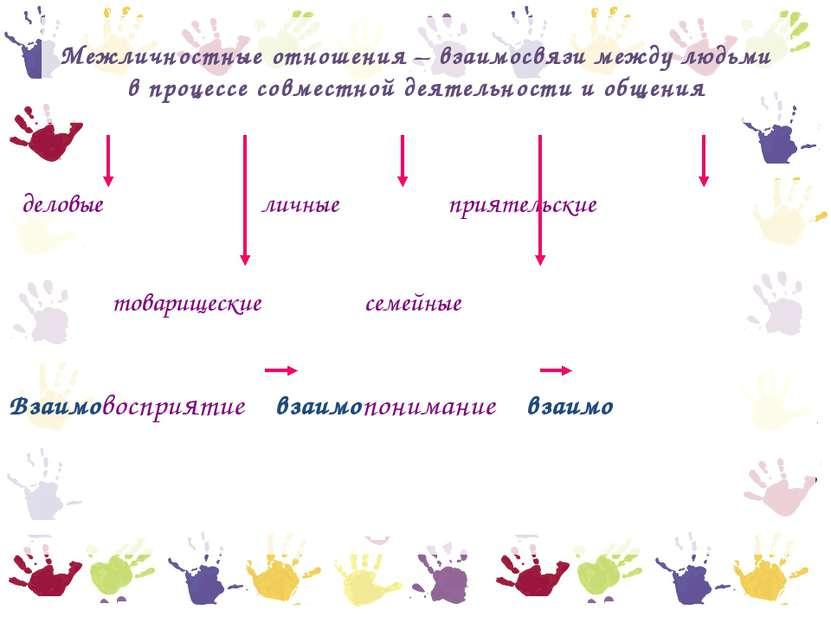 Межличностные отношения – взаимосвязи между людьми в процессе совместной деят...