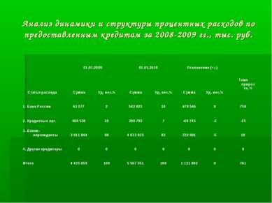 Анализ динамики и структуры процентных расходов по предоставленным кредитам з...