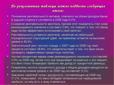 По результатам таблицы можно подвести следующие итоги: Понижение рентабельнос...