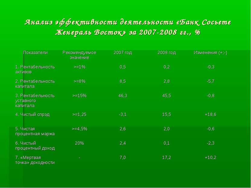 Анализ эффективности деятельности «Банк Сосьете Женераль Восток» за 2007-2008...