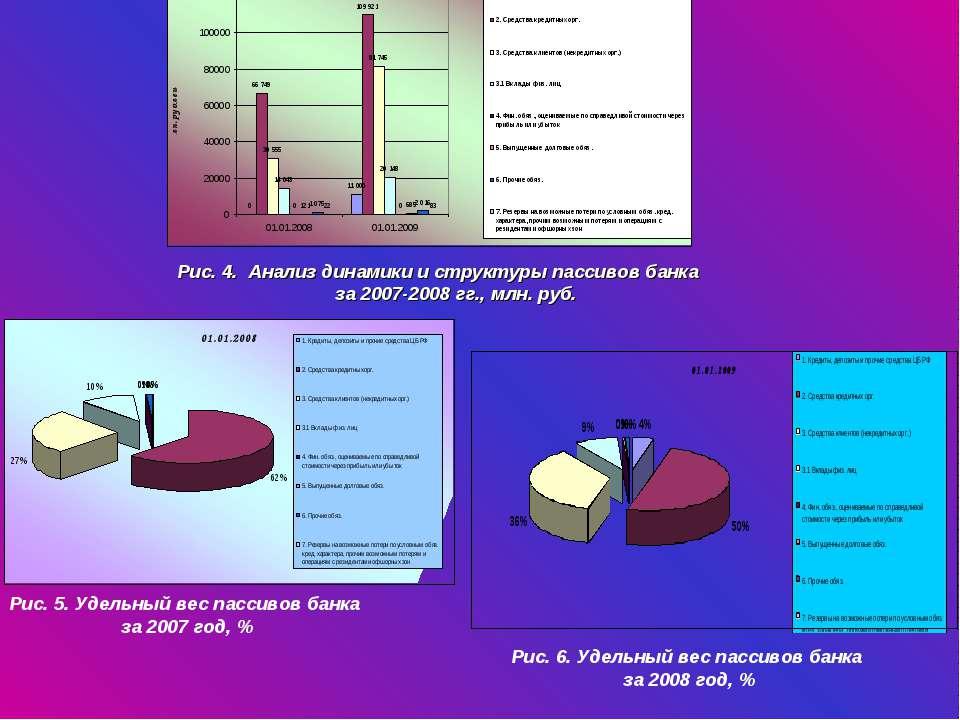 Рис. 4. Анализ динамики и структуры пассивов банка за 2007-2008 гг., млн. руб...