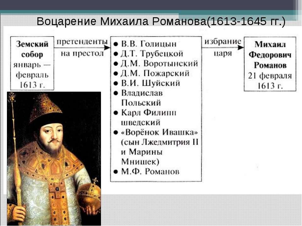 Воцарение Михаила Романова(1613-1645 гг.)