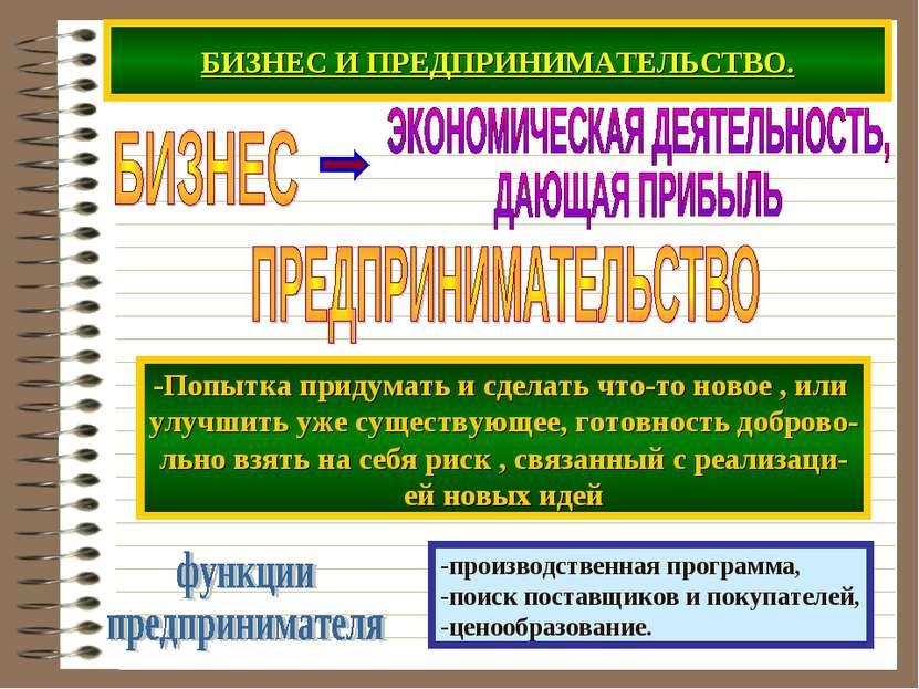 БИЗНЕС И ПРЕДПРИНИМАТЕЛЬСТВО. -производственная программа, -поиск поставщиков...