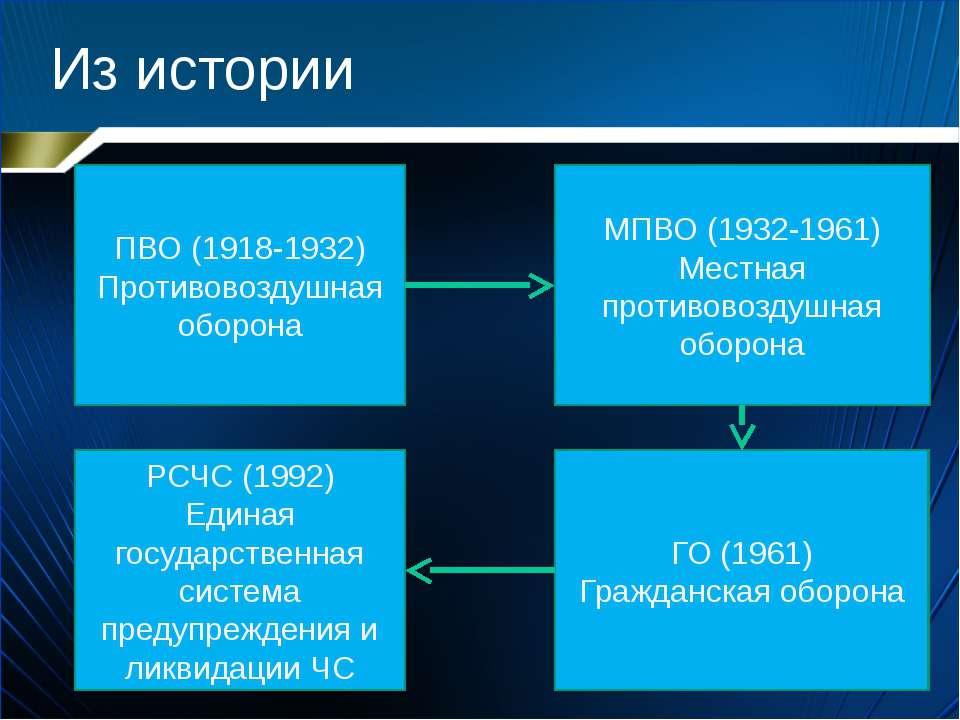 Из истории ПВО (1918-1932) Противовоздушная оборона МПВО (1932-1961) Местная ...