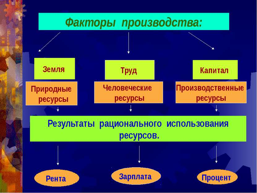 Факторы экономического роста. Предложения. Спроса Распределения. Ф. Ф. Ф.