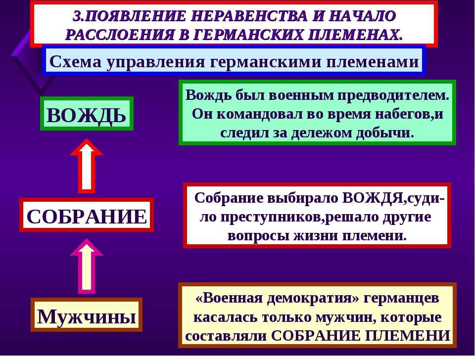 3.ПОЯВЛЕНИЕ НЕРАВЕНСТВА И НАЧАЛО РАССЛОЕНИЯ В ГЕРМАНСКИХ ПЛЕМЕНАХ. Схема упра...