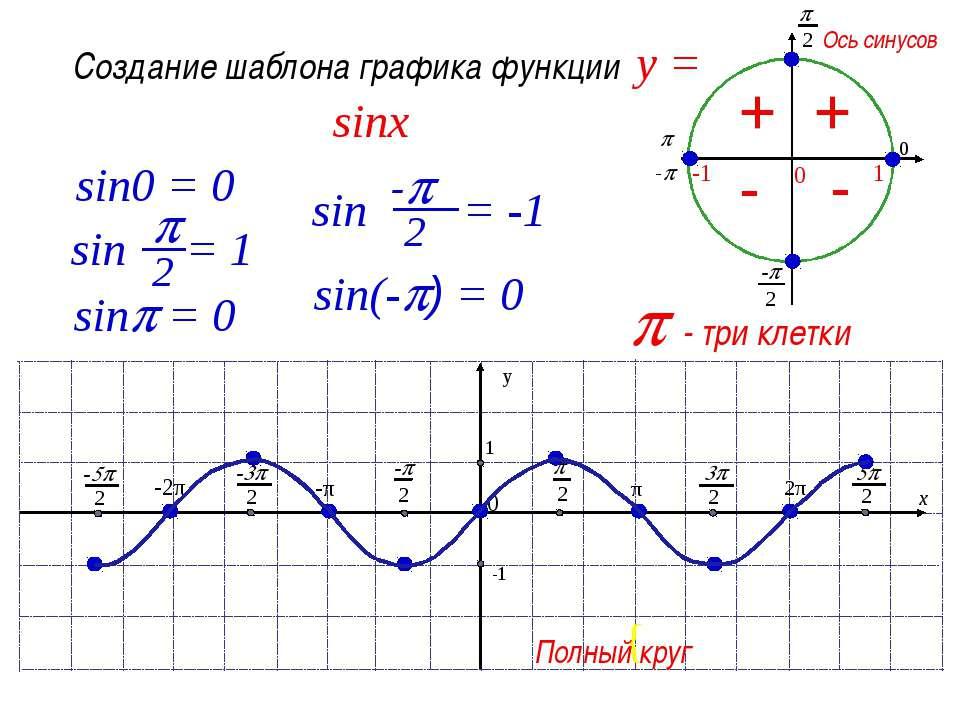 Основные свойства функции у=sinx Область определения - множество R всех дейст...