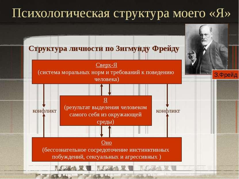 Психологическая структура моего «Я» Структура личности по Зигмунду Фрейду Све...