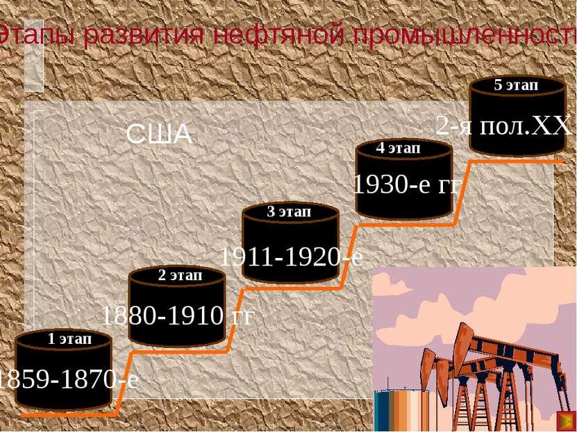 Этапы развития нефтяной промышленности США 1859-1870-е 1 этап 1880-1910 гг 2 ...