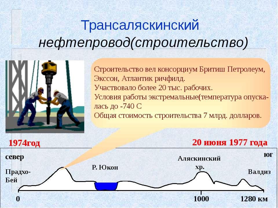 Перспективы развития нефтяной промышленности 1973 г. 1974 г 1981г. 1986 г. 19...