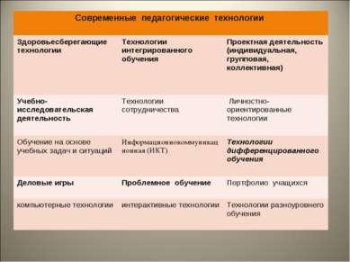 Современные педагогические технологии Здоровьесберегающие технологии Технолог...