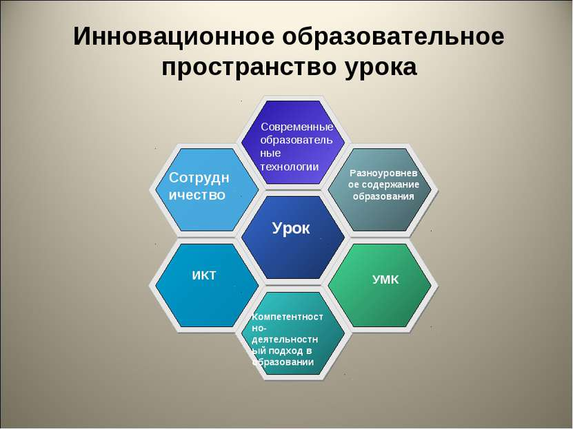 Инновационное образовательное пространство урока Сотрудничество