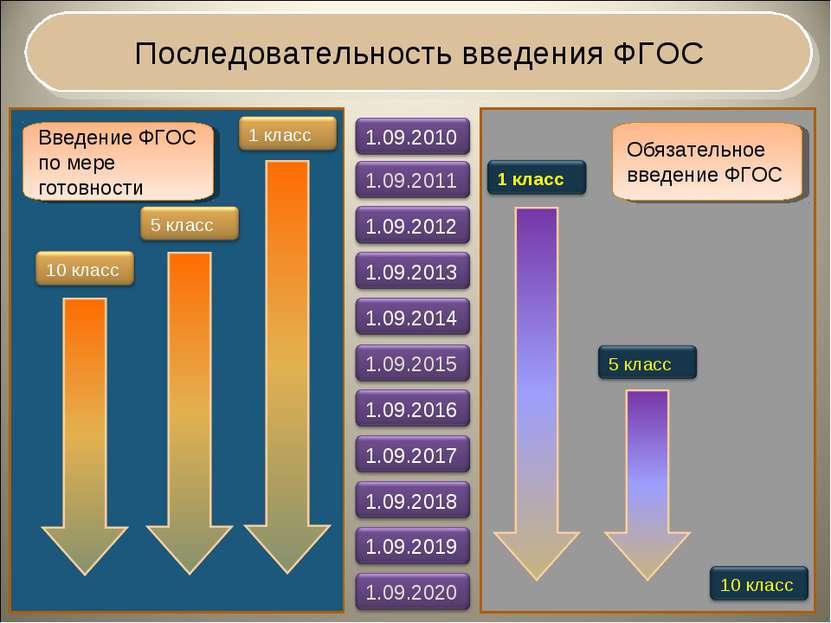 Последовательность введения ФГОС Введение ФГОС по мере готовности Обязательно...
