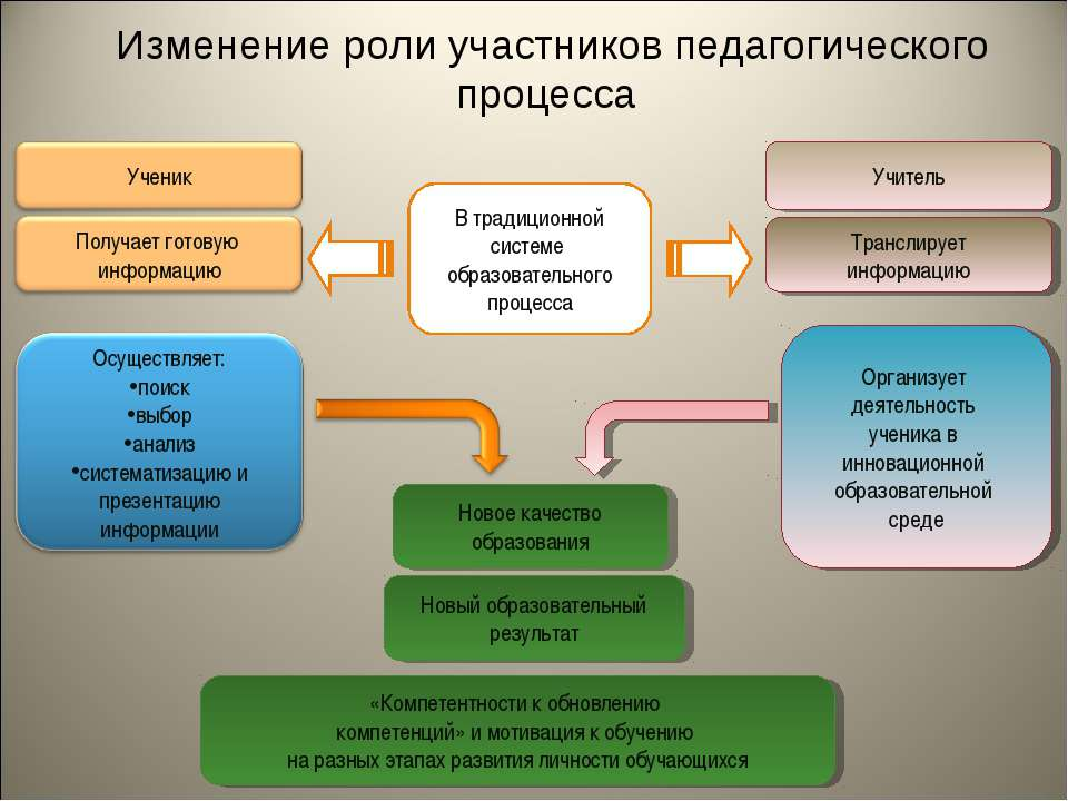 В традиционной системе образовательного процесса Организует деятельность учен...