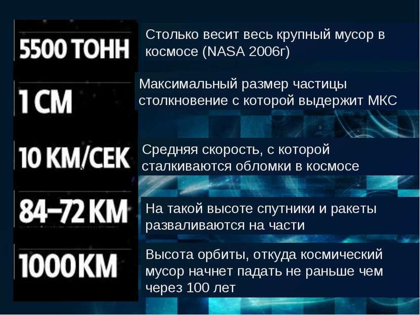 Столько весит весь крупный мусор в космосе (NASA 2006г) Максимальный размер ч...
