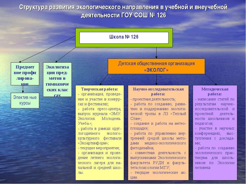 Структура развития экологического направления в учебной и внеучебной деятельн...