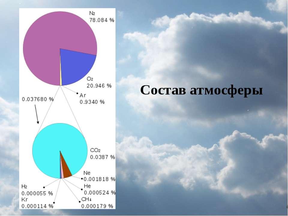 Состав атмосферы