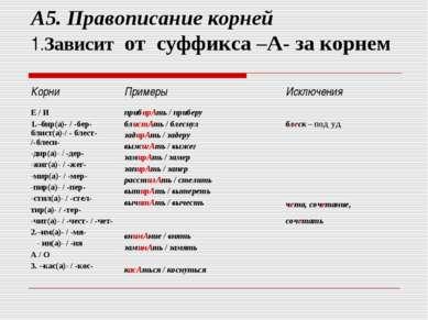 А5. Правописание корней 1.Зависит от суффикса –А- за корнем Корни Примеры Иск...