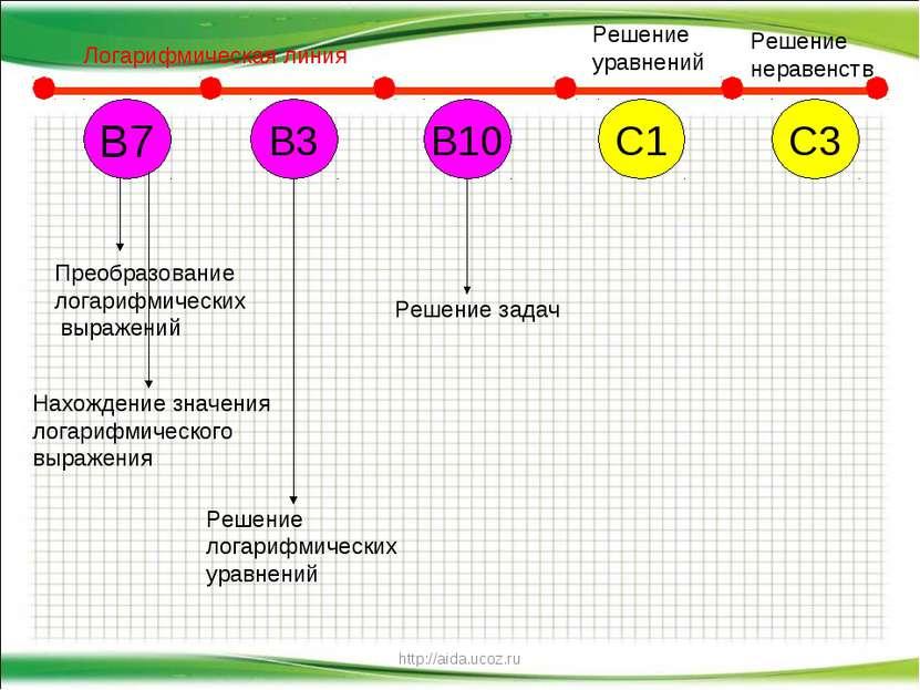 http://aida.ucoz.ru В7 В10 С1 С3 В3 Логарифмическая линия Решение уравнений Р...
