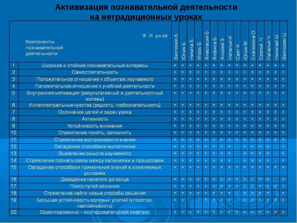 Активизация познавательной деятельности на нетрадиционных уроках *