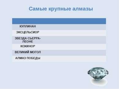 Самые крупные алмазы КУЛЛИНАН ЭКСЦЕЛЬСИОР ЗВЕЗДА СЬЕРРА-ЛЕОНЕ КОХИНОР ВЕЛИКИЙ...