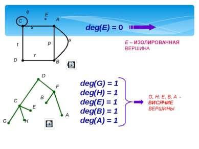 deg(E) = 0 E – ИЗОЛИРОВАННАЯ ВЕРШИНА deg(G) = 1 deg(H) = 1 deg(E) = 1 deg(B) ...