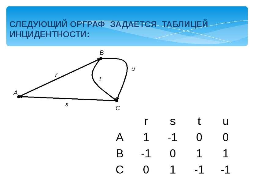 СЛЕДУЮЩИЙ ОРГРАФ ЗАДАЕТСЯ ТАБЛИЦЕЙ ИНЦИДЕНТНОСТИ: A B C u t s r r s t u A 1 -...