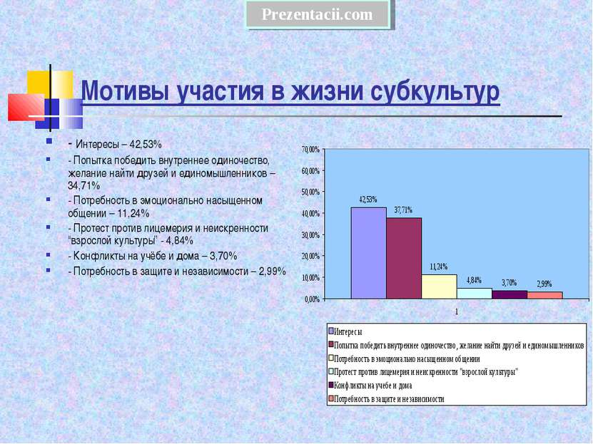 Мотивы участия в жизни субкультур - Интересы – 42,53% - Попытка победить внут...
