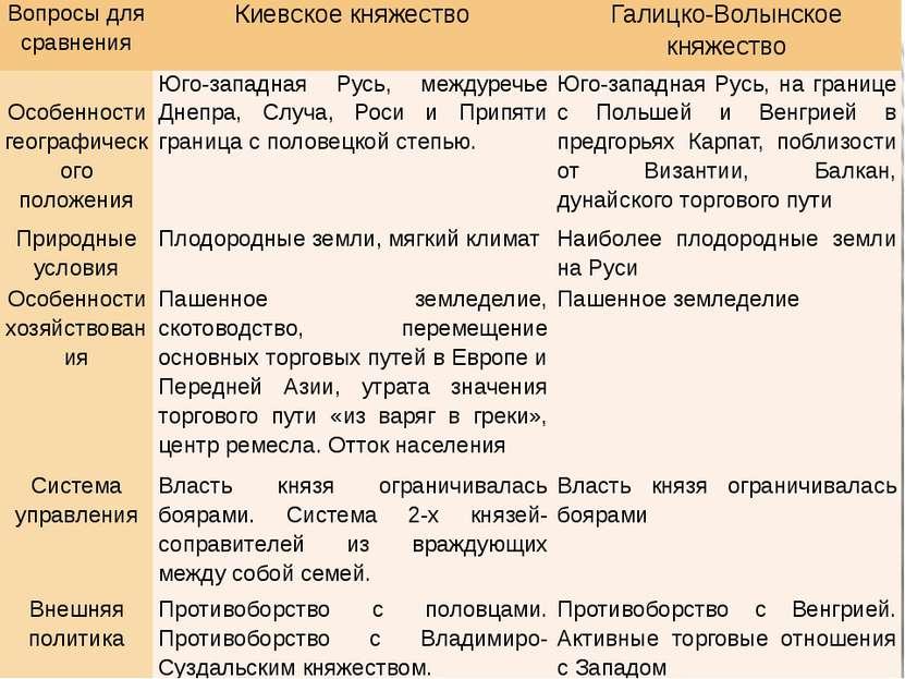 Вопросы для сравнения Киевское княжество Галицко-Волынское княжество Особенно...