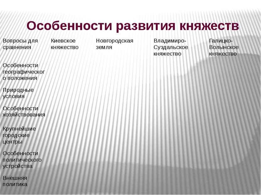Особенности развития княжеств Вопросы для сравнения Киевское княжество Новгор...