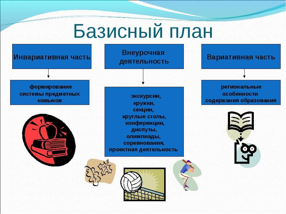 Базисный план Инвариативная часть Вариативная часть Внеурочная деятельность ф...