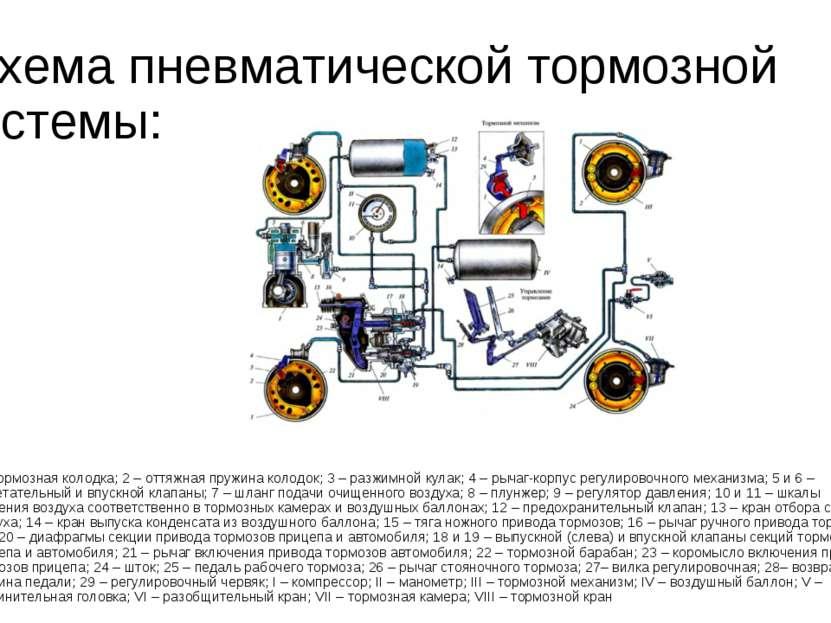 Схема пневматической тормозной системы: 1 – тормозная колодка; 2 – оттяжная ...